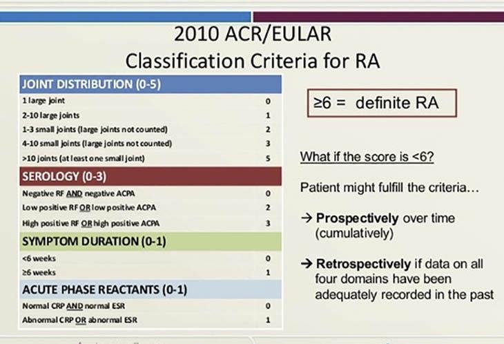 Tiêu chuẩn chẩn đoán viêm khớp dạng thấp năm 2010.