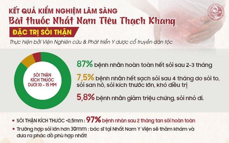 Kết quả kiểm nghiệm bài thuốc Nhất Nam Tiêu Thạch Khang từ Viện Nghiên cứu & Phát triển Y dược cổ truyền dân tộc
