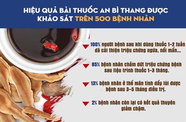 Hiệu quả và độ an toàn của An Bì Thang đã được kiểm chứng qua nghiên cứu lâm sàng