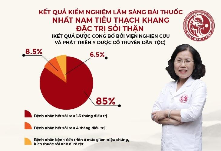 Kết quả kiểm nghiệm lâm sàng bài thuốc tại viện Nghiên cứu & Phát triển y dược cổ truyền dân tộc