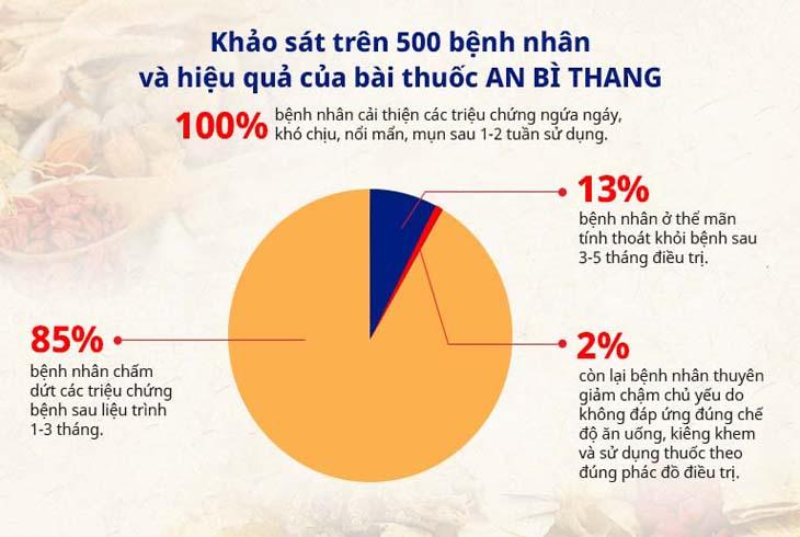 Hiệu quả bài thuốc An Bì Thang được kiểm chứng với người bệnh