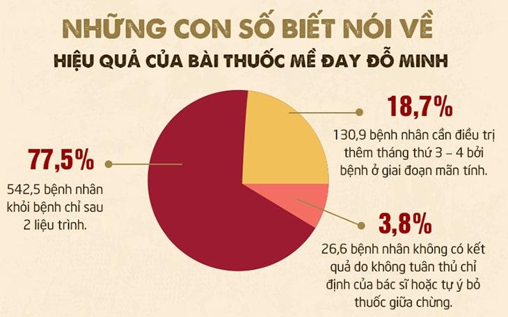 Kết quả khảo sát tại Đỗ Minh Đường với bệnh nhân mề đay