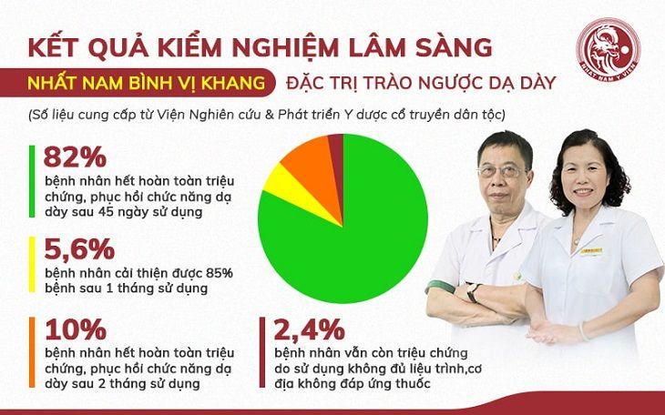 Kết quả kiểm nghiệm bài thuốc trên 500 bệnh nhân từng điều trị với Nhất Nam Bình Vị Khang