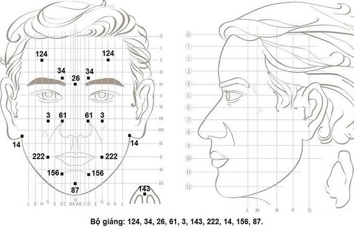 Mẹo vặt trị mất ngủ bằng diện chẩn cần tác động lên một số huyệt vị trên khuôn mặt
