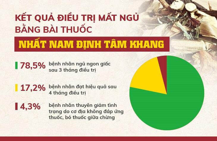 Kết quả nghiên cứu bài thuốc Nhất Nam Định Tâm Khang