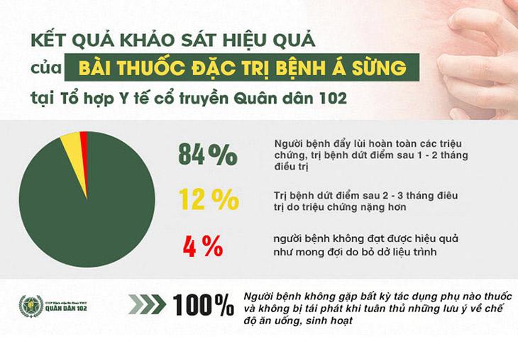 Kết quả khảo sát hiệu quả điều trị á sừng tại Quân dân 102