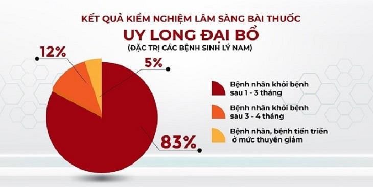 Con số thống kê cụ thể số người đạt hiệu quả điều trị bằng bài thuốc Uy Long Đại Bổ.