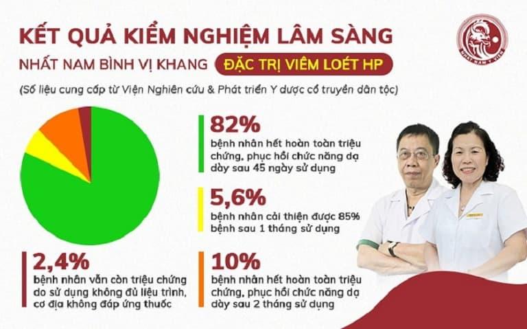 Kết quả kiểm nghiệm về hiệu quả chữa viêm loét dạ dày HP của bài thuốc Nhất Nam Bình Vị Khang